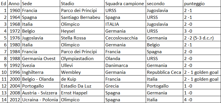 L'albo d'oro degli europei di calcio