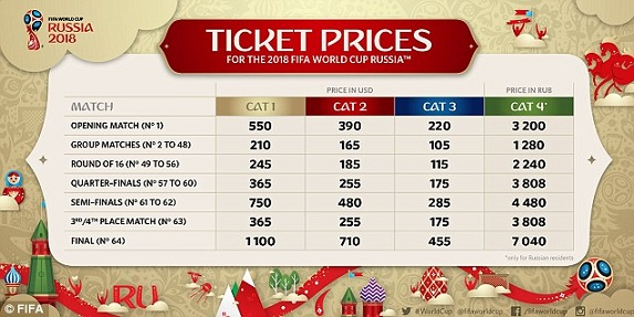ticket-prices-russia-2018